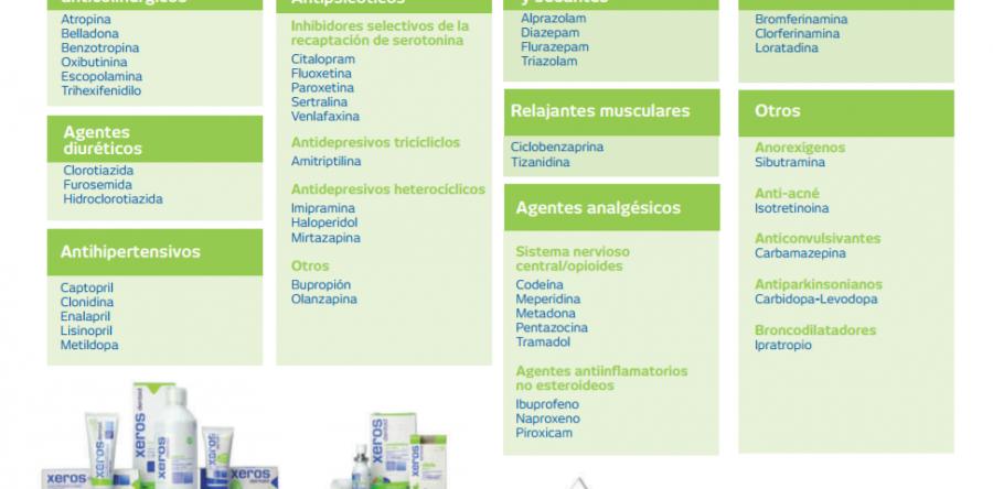 Fármacos que pueden producir xerostomía